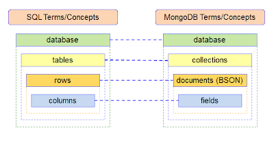 SQL MongoDB Correspondence - MongoDB Tutorial: The Ultimate Guide (2021)