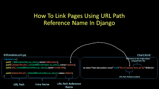 Django linking pages - Building a Basic Analytical App with Django and ChartJS